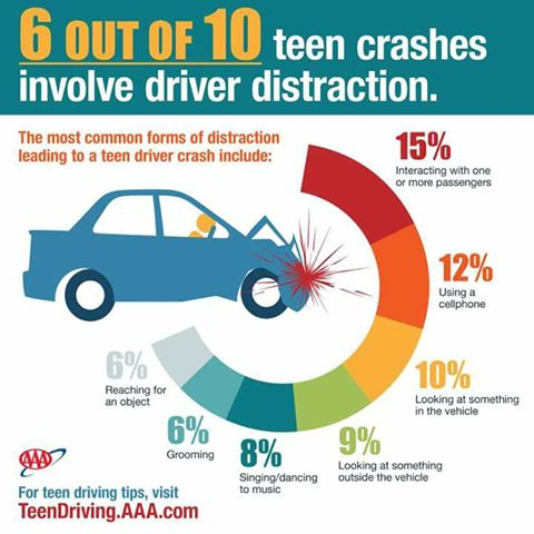 Distracted Driving Stats.jpg